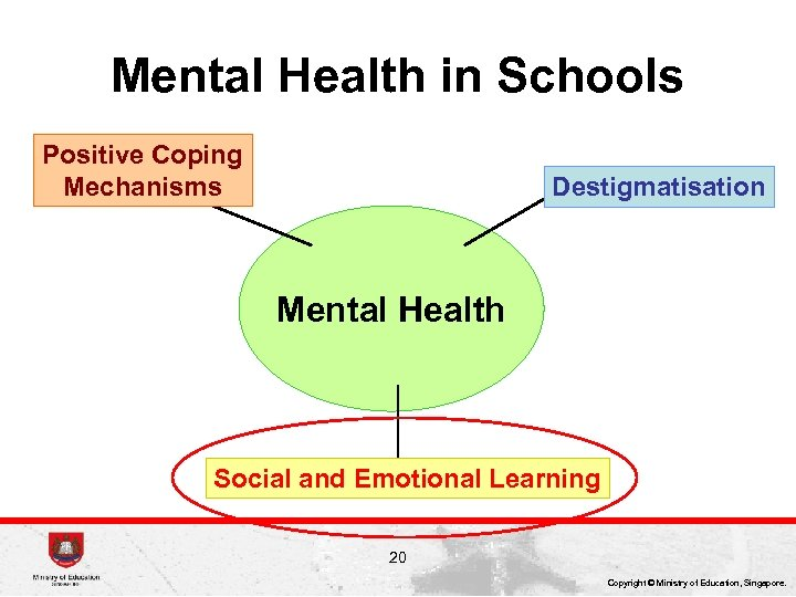 Mental Health in Schools Positive Coping Mechanisms Destigmatisation Mental Health Social and Emotional Learning