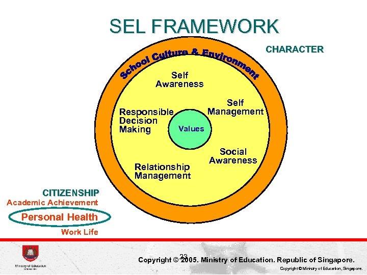 SEL FRAMEWORK CHARACTER Self Awareness Responsible Decision Values Making Relationship Management Self Management Social