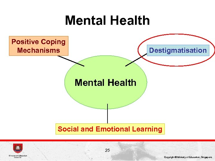 Mental Health Positive Coping Mechanisms Destigmatisation Mental Health Social and Emotional Learning 25 Copyright