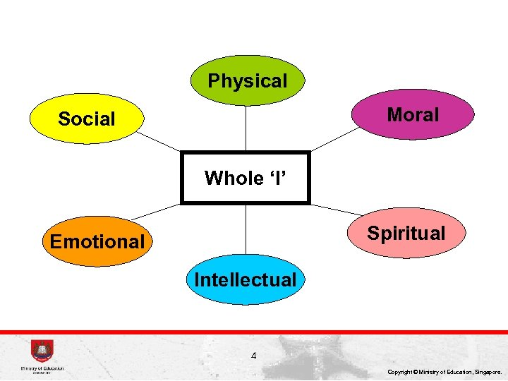 Physical Moral Social Whole 'I' Spiritual Emotional Intellectual 4 Copyright © Ministry of Education,
