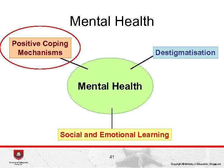 Mental Health Positive Coping Mechanisms Destigmatisation Mental Health Social and Emotional Learning 41 Copyright