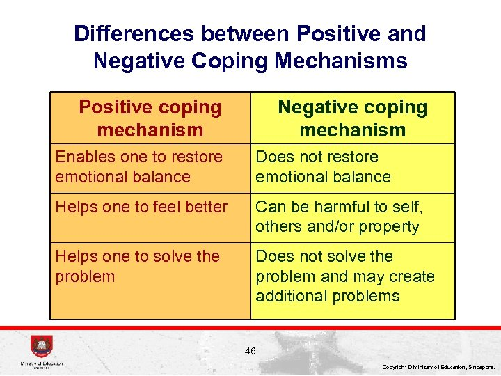 Differences between Positive and Negative Coping Mechanisms Positive coping mechanism Negative coping mechanism Enables