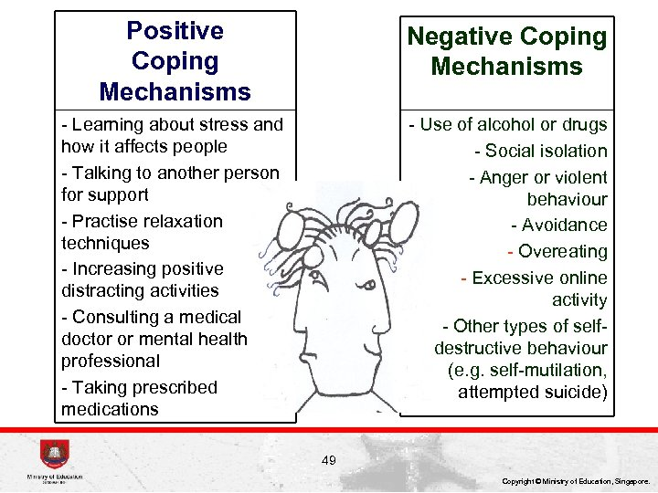 Positive Coping Mechanisms Negative Coping Mechanisms - Learning about stress and how it affects