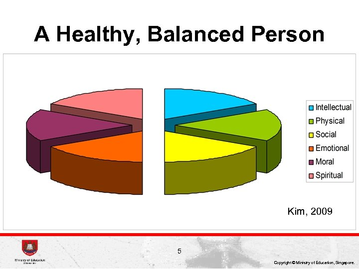 A Healthy, Balanced Person Kim, 2009 5 Copyright © Ministry of Education, Singapore.