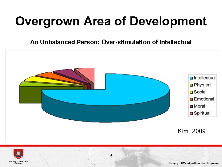 Overgrown Area of Development An Unbalanced Person: Over-stimulation of intellectual Kim, 2009 6 Copyright