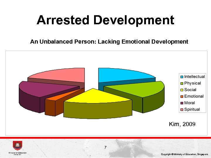 Arrested Development An Unbalanced Person: Lacking Emotional Development Kim, 2009 7 Copyright © Ministry