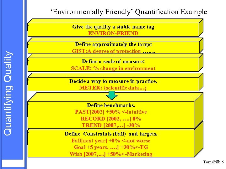 'Environmentally Friendly' Quantification Example Quantifying Quality Give the quality a stable name tag ENVIRON-FRIEND