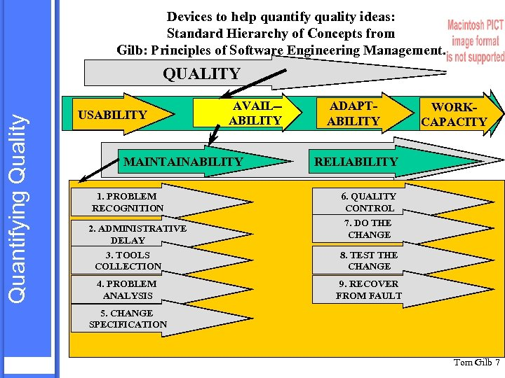 Devices to help quantify quality ideas: Standard Hierarchy of Concepts from Gilb: Principles of