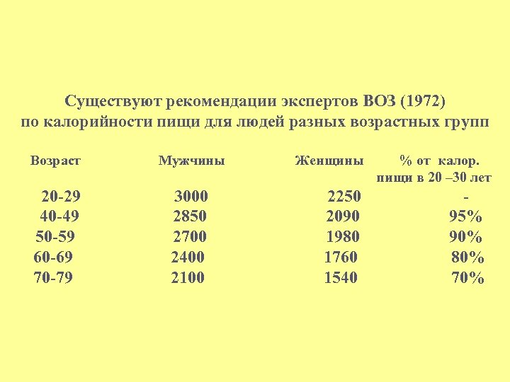 Существуют рекомендации экспертов ВОЗ (1972) по калорийности пищи для людей разных возрастных групп Возраст
