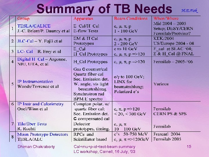 Summary of TB Needs Dhiman Chakraborty Cal+mu+p-id+test-beam summary LC workshop, Cornell, 16 July, '03