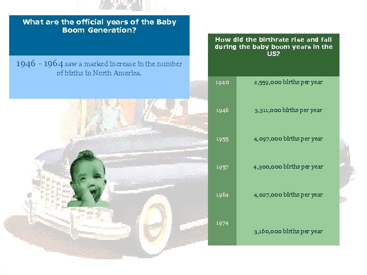 What are the official years of the Baby Boom Generation? How did the birthrate