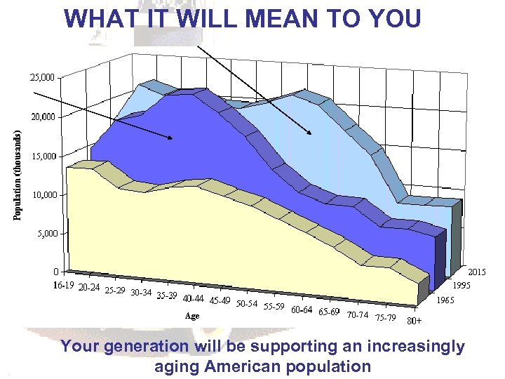 WHAT IT WILL MEAN TO YOU Your generation will be supporting an increasingly aging