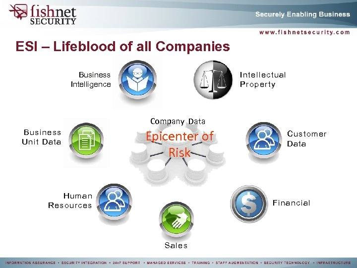 ESI – Lifeblood of all Companies Business Intelligence Intellectual Property Company Data Business Unit