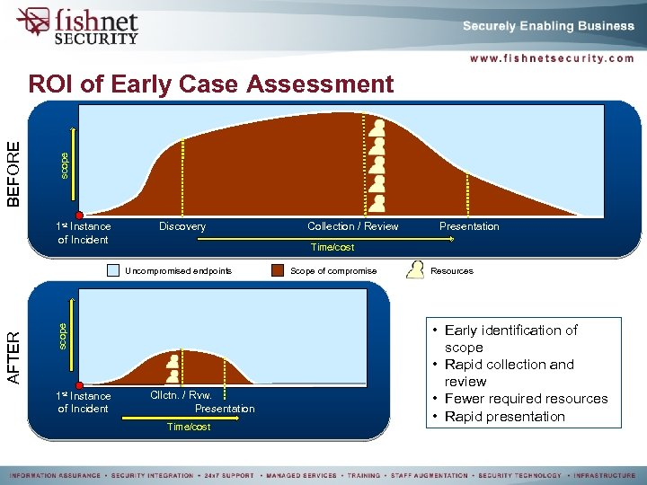 scope BEFORE ROI of Early Case Assessment 1 st Instance of Incident Discovery scope
