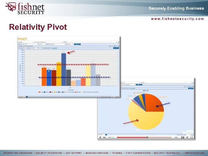 Relativity Pivot
