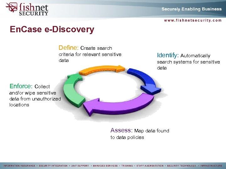 En. Case e-Discovery Define: Create search criteria for relevant sensitive data Identify: Automatically search