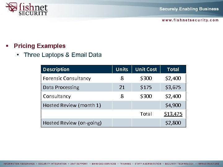 § Pricing Examples • Three Laptops & Email Data Description Units Unit Cost Total