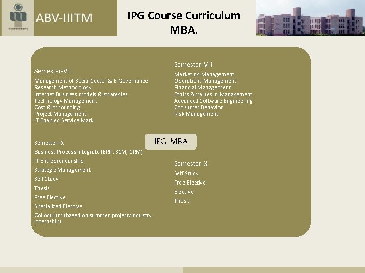 IPG Course Curriculum MBA. Semester-VII Management of Social Sector & E-Governance Research Methodology Internet