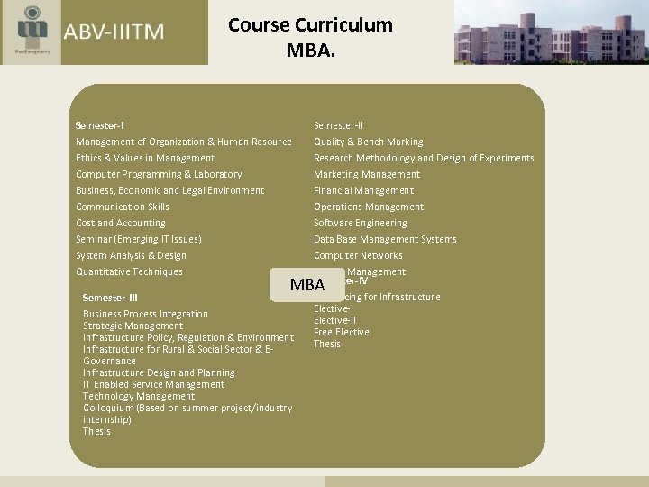 Course Curriculum MBA. Semester-II Management of Organization & Human Resource Ethics & Values in