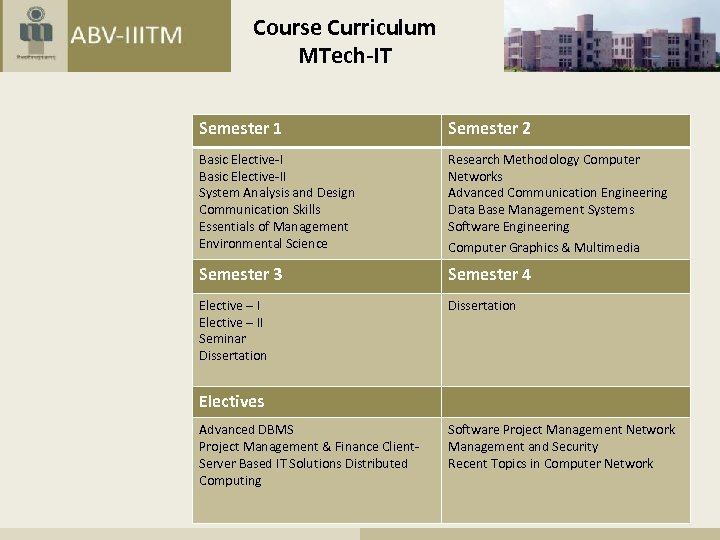 Course Curriculum MTech-IT Semester 1 Semester 2 Basic Elective-II System Analysis and Design Communication