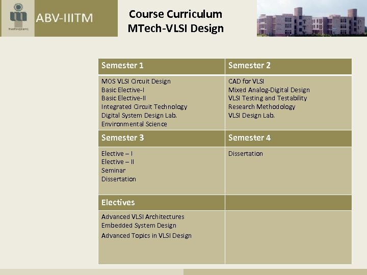 Course Curriculum MTech-VLSI Design Semester 1 Semester 2 MOS VLSI Circuit Design Basic Elective-II