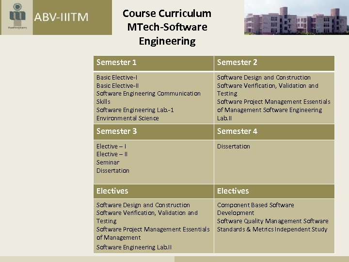 Course Curriculum MTech-Software Engineering Semester 1 Semester 2 Basic Elective-II Software Engineering Communication Skills