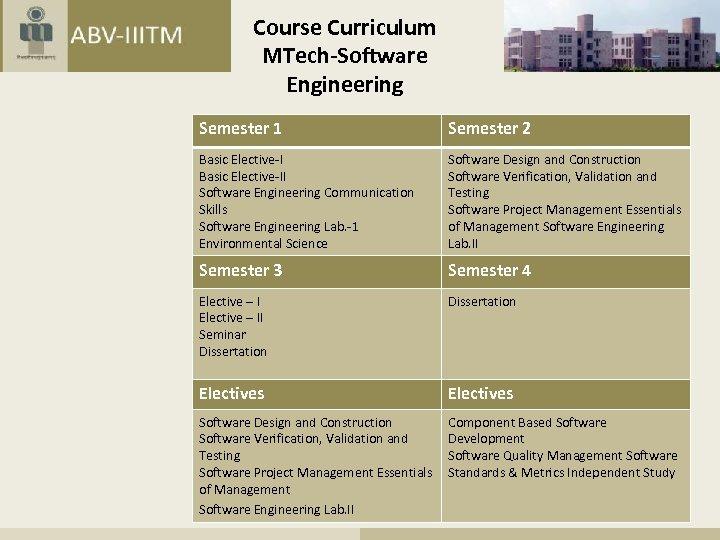 Course Curriculum MTech-Software Engineering Semester 1 Semester 2 Basic Elective-II Software Engineering Communication Skills