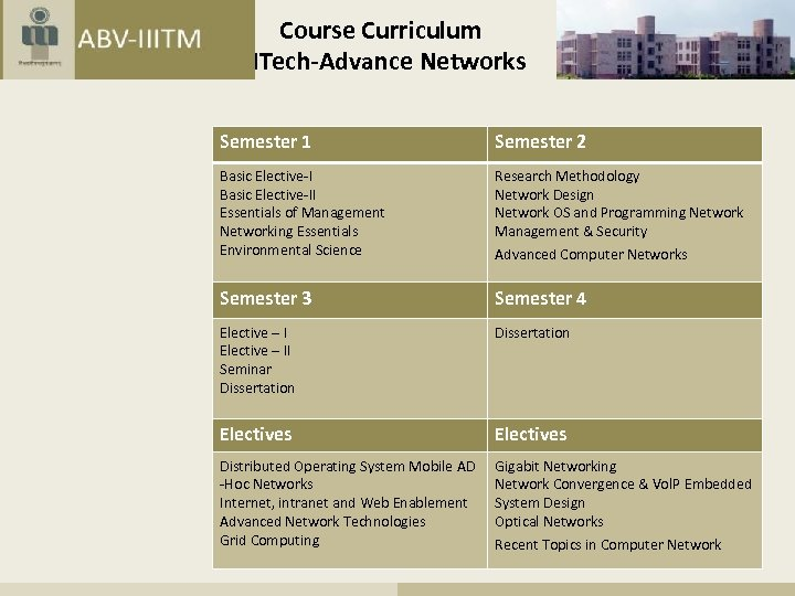 Course Curriculum MTech-Advance Networks Semester 1 Semester 2 Basic Elective-II Essentials of Management Networking