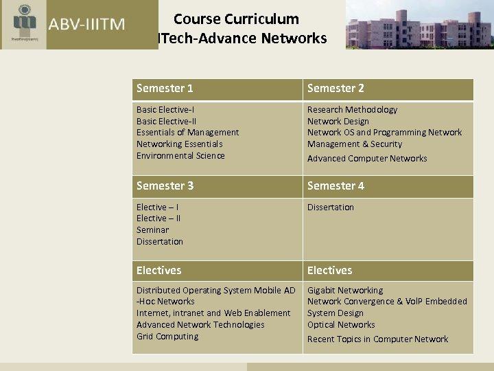 Course Curriculum MTech-Advance Networks Semester 1 Semester 2 Basic Elective-II Essentials of Management Networking