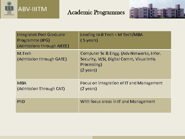 Academic Programmes Integrated Post Graduate Programme (IPG) (Admissions through AIEEE) Leading to B Tech