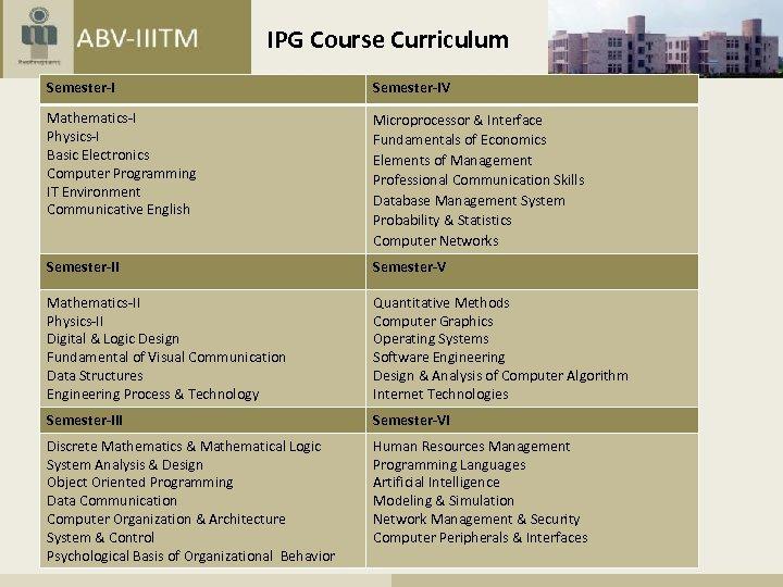 IPG Course Curriculum Semester-IV Mathematics-I Physics-I Basic Electronics Computer Programming IT Environment Communicative English