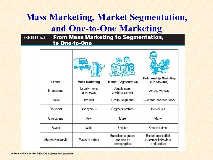 Mass Marketing, Market Segmentation, and One-to-One Marketing ã Pearson/Prentice Hall & Dr. Chen, Electronic