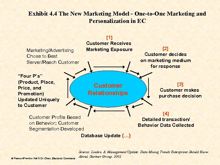 Exhibit 4. 4 The New Marketing Model - One-to-One Marketing and Personalization in EC