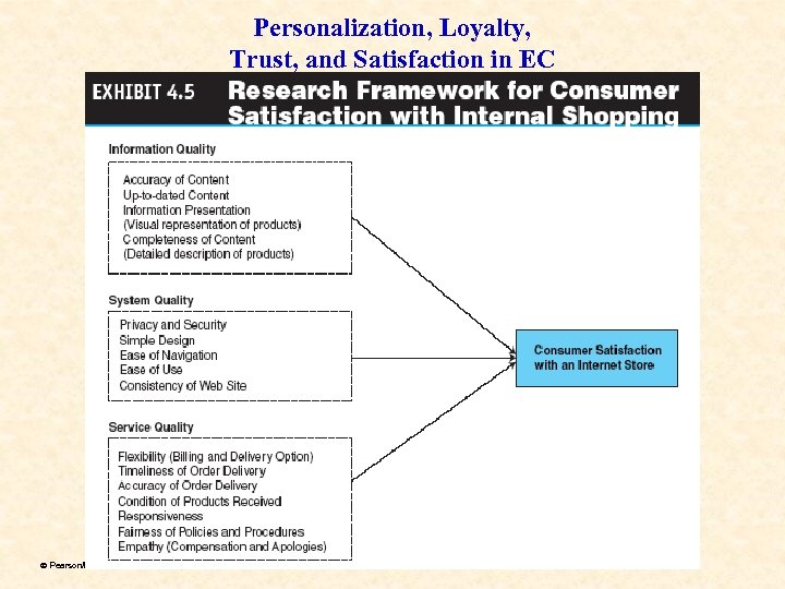 Personalization, Loyalty, Trust, and Satisfaction in EC ã Pearson/Prentice Hall & Dr. Chen, Electronic