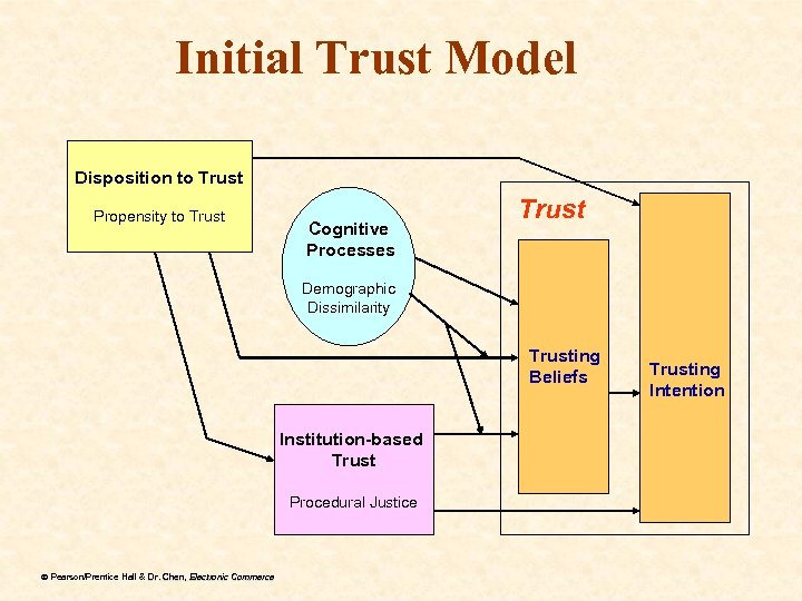 Initial Trust Model Disposition to Trust Propensity to Trust Cognitive Processes Trust Demographic Dissimilarity