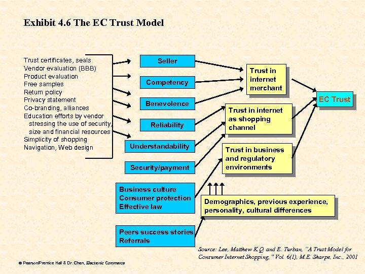 Exhibit 4. 6 The EC Trust Model Trust certificates, seals Vendor evaluation (BBB) Product