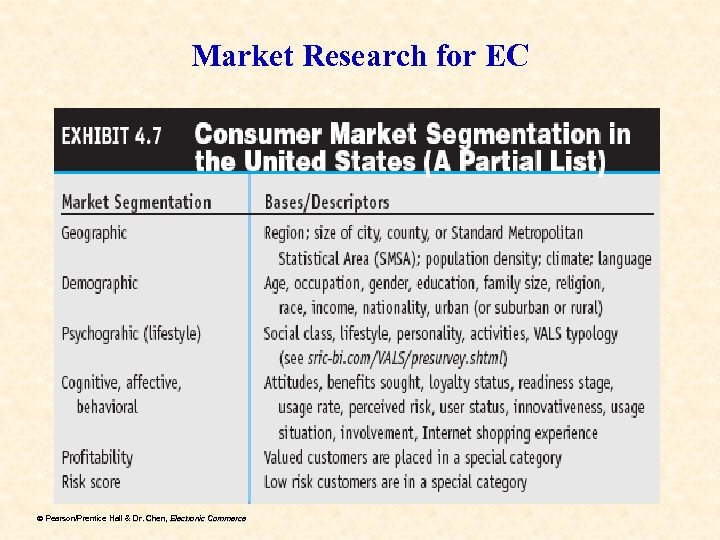 Market Research for EC ã Pearson/Prentice Hall & Dr. Chen, Electronic Commerce Dr.
