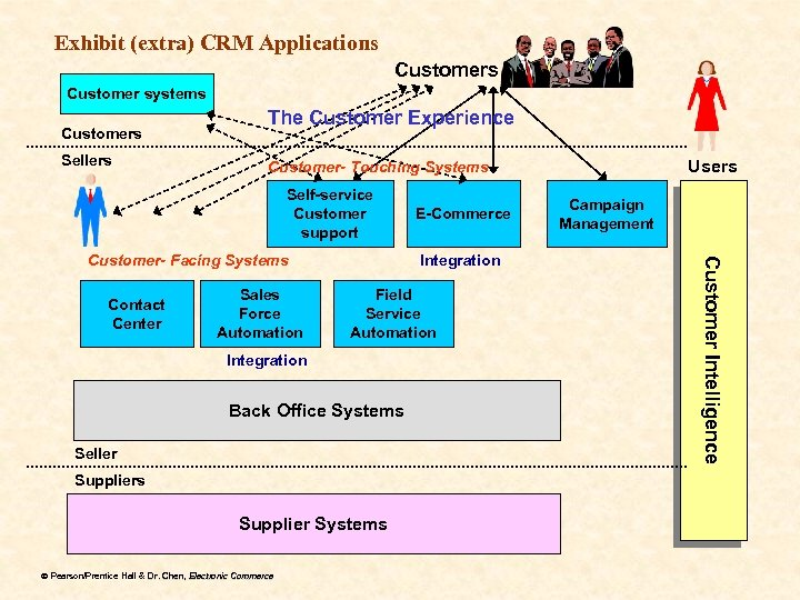 Exhibit (extra) CRM Applications Customer systems Customers Sellers The Customer Experience Self-service Customer support