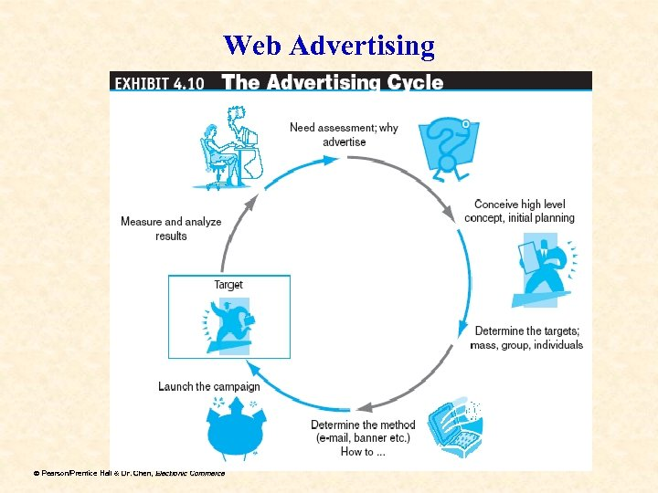Web Advertising ã Pearson/Prentice Hall & Dr. Chen, Electronic Commerce Dr.