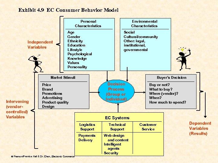 Exhibit 4. 9 EC Consumer Behavior Model Personal Characteristics Independent Variables Age Gender Ethnicity