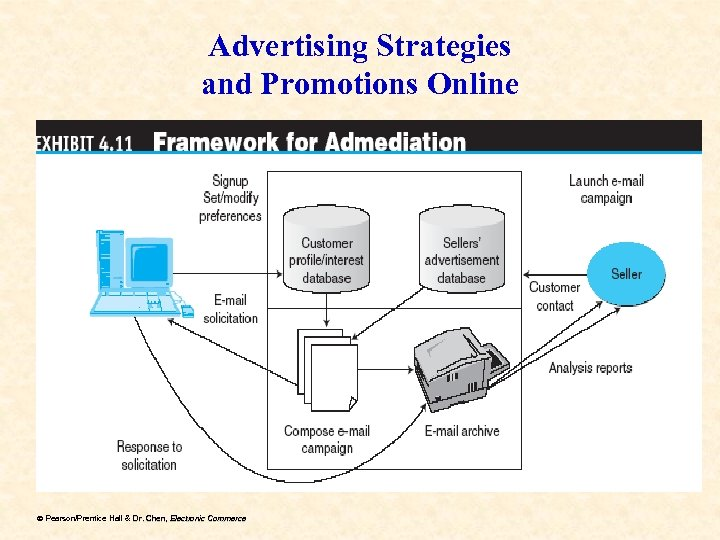 Advertising Strategies and Promotions Online ã Pearson/Prentice Hall & Dr. Chen, Electronic Commerce Dr.