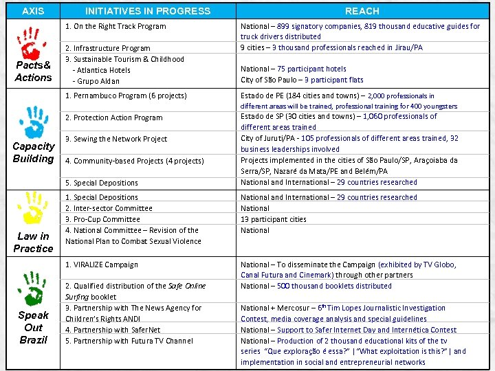 AXIS INITIATIVES IN PROGRESS 1. On the Right Track Program Pacts& Actions 2. Infrastructure