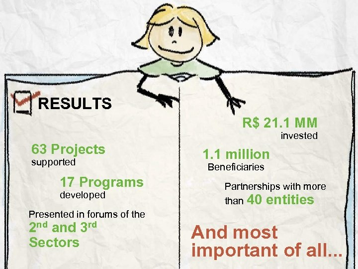 RESULTS R$ 21. 1 MM 63 Projects supported 17 Programs developed invested 1. 1