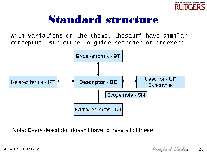 Standard structure With variations on theme, thesauri have similar conceptual structure to guide searcher