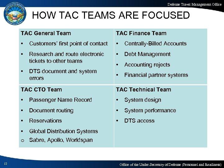 Defense Travel Management Office HOW TAC TEAMS ARE FOCUSED TAC General Team TAC Finance