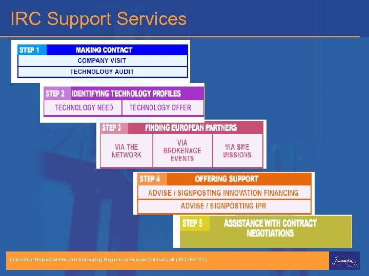 IRC Support Services Innovation Relay Centres and Innovating Regions in Europe Central Unit (IRC-IRE