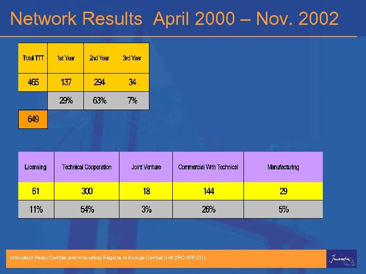 Network Results April 2000 – Nov. 2002 Innovation Relay Centres and Innovating Regions in
