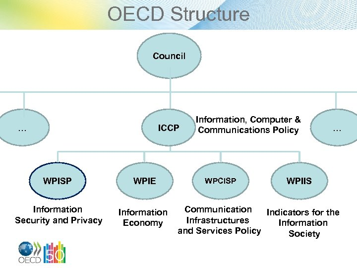 OECD Structure Council … ICCP WPISP WPIE Information Security and Privacy Information Economy Information,