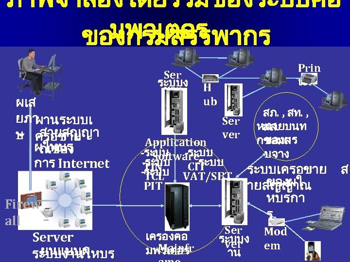 ภาพจำลองโดยรวมของระบบคอ มพวเตอร ของกรมสรรพากร ผเส ยภา ผานระบบเ สายสญญา ษ ครอขาย ผใหบร ณของ การ Internet Firew