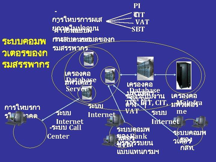 ระบบคอมพ วเตอรของก รมสรรพากร การใหบรการผเส ยภาษในปจจบน การยนแบบผ าน Internet การสบคนขอมลของก รมสรรพากร เครองคอ Database มพวเตอร Server